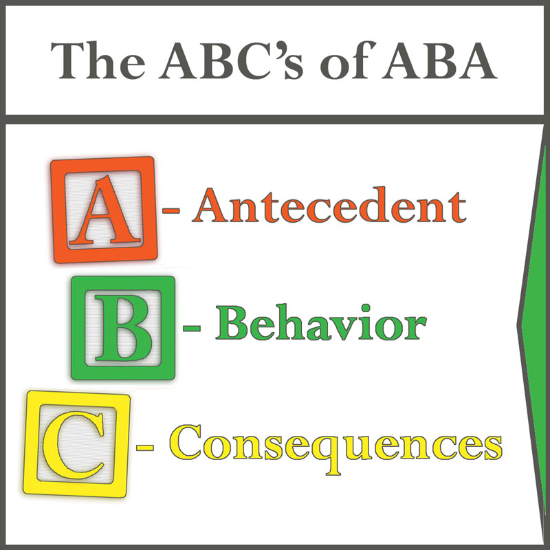 Antecedent, Behavior, Consequences
